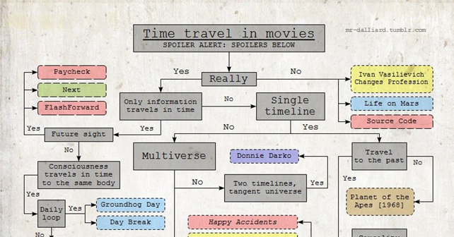 Time Travel in Movies Flow Chart