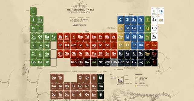 LOTR Periodic Table Featured